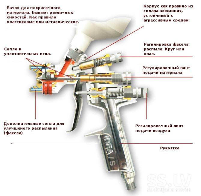 Пистолет для краскопульта своими руками