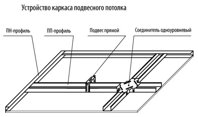 Устройство каркаса подвесного потолка