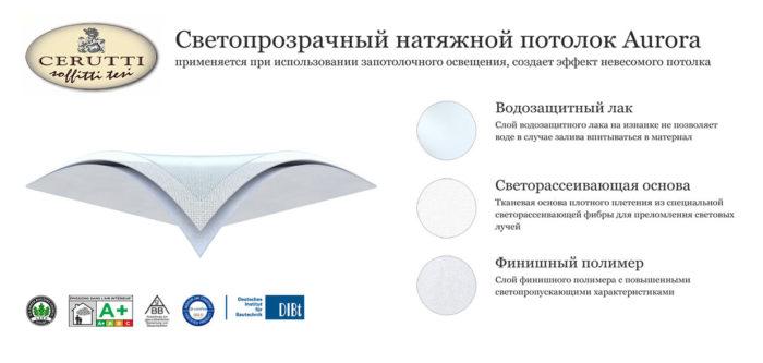 Структура и состав светопрозрачных натяжных потолков Черутти Аврора