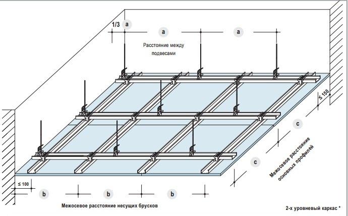 Схема двухуровневого каркаса для потолка из гипсокартона