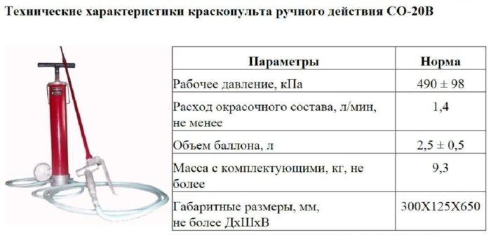 Технические характеристики краскопульта ручного действия СО-20В