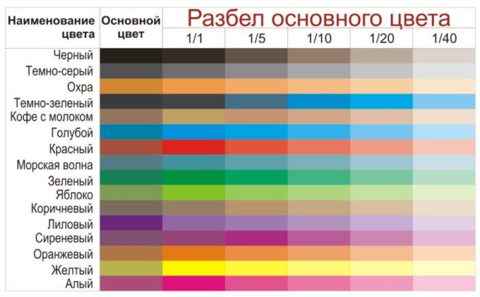 Разбел основного цвета (пропорции приведены на примере колера ВД-АК-115 от производителя ООО «Сывеловские краски - завод лакокрасочных изделий»)