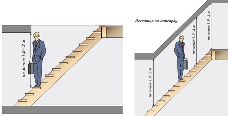 Высота лестничного просвета в частном доме