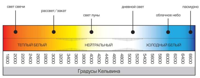 Цветовая температура светодиодов