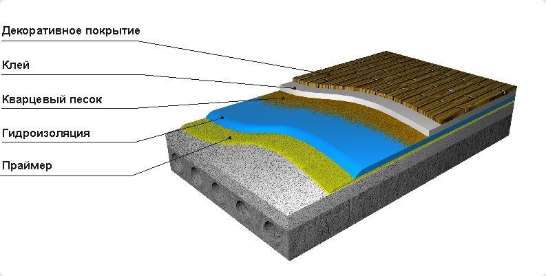 Гидроизоляция межэтажных перекрытий