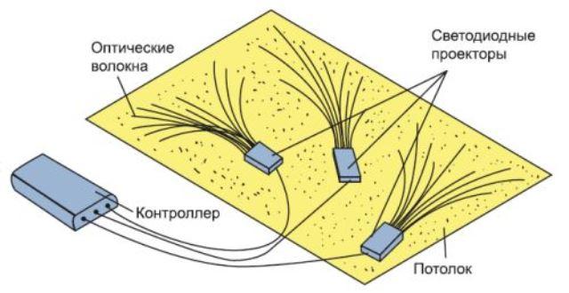 Использование светодиодного проектора и контроллера