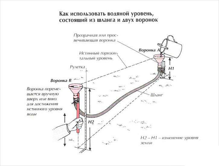 Использование водяного уровня