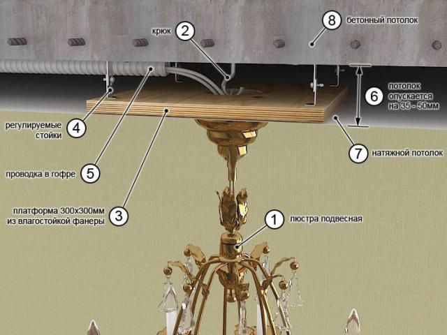 Схема крепления люстры на монтажную планку