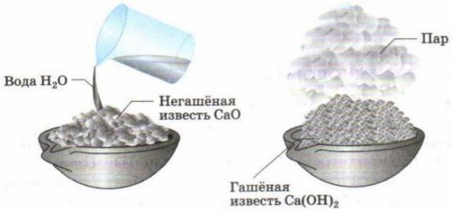 Чтобы приготовить из негашенной извести готовый побелочный раствор, она гасится водой. Этот процесс требует соблюдения особых мер предосторожности, так как может сопровождаться бурной реакцией, кипением воды и разбрызгиванием смеси.