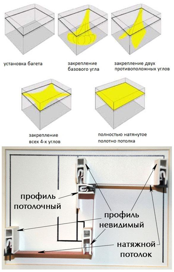 Общая схема установки полотна натяжных потолков