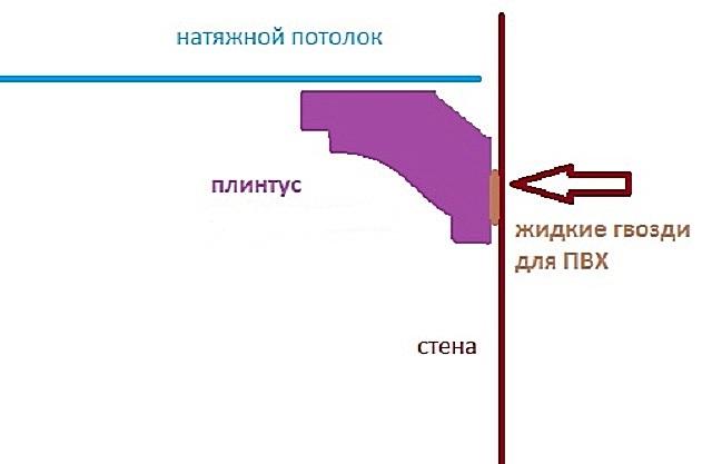 Особенности монтажа плинтуса к натяжному потолку