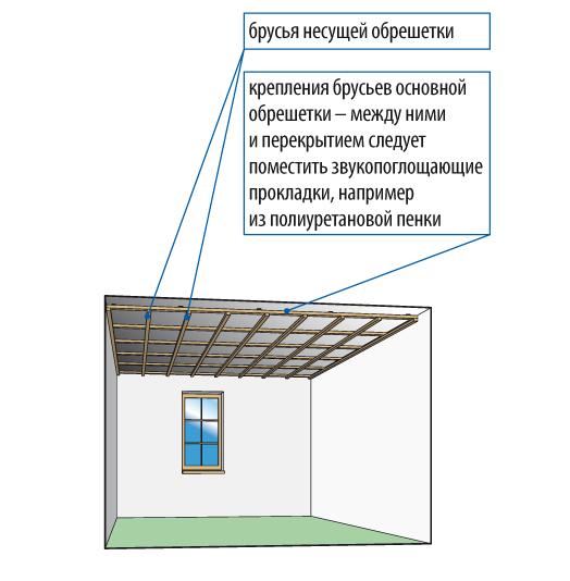 Подвесной потолок на деревянном каркасе