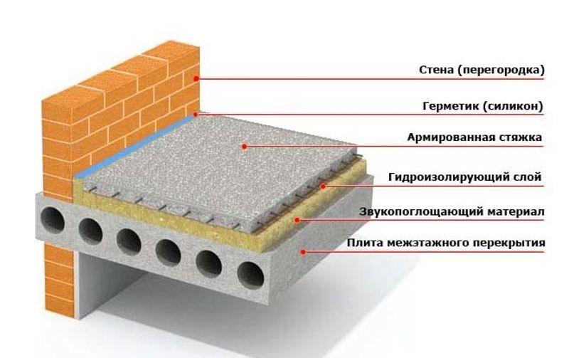 Пример железобетонного перекрытия потолка в частном доме