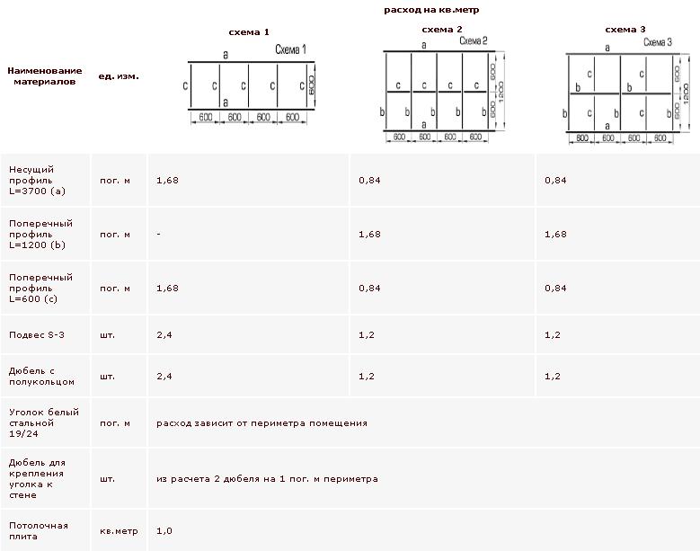 Расход материалов при установке подвесного потолка с использованием 3-х стандартных схем монтажа