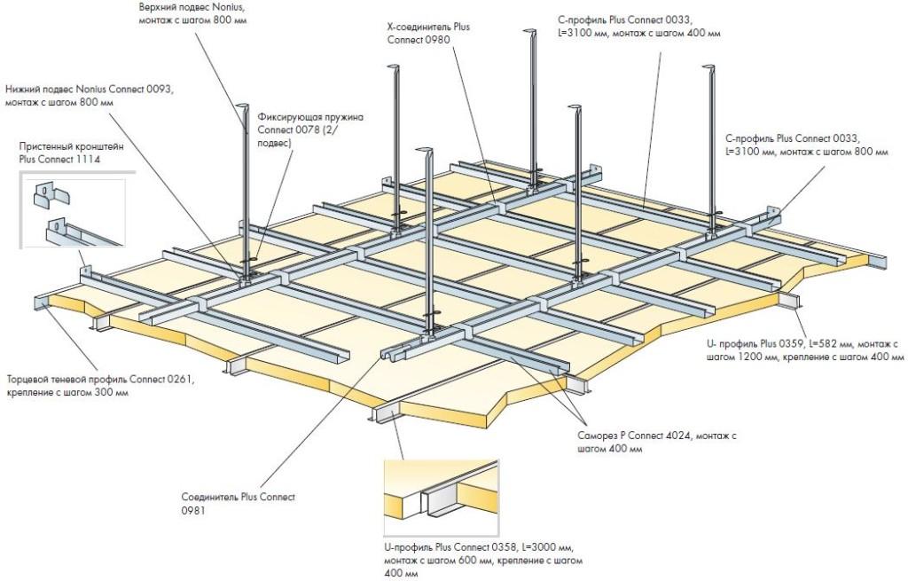 Устройство одноуровневого гипсокартонного потолка