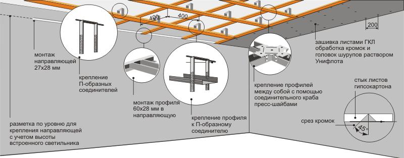 Схема монтажа одноуровневого подвесного потолка