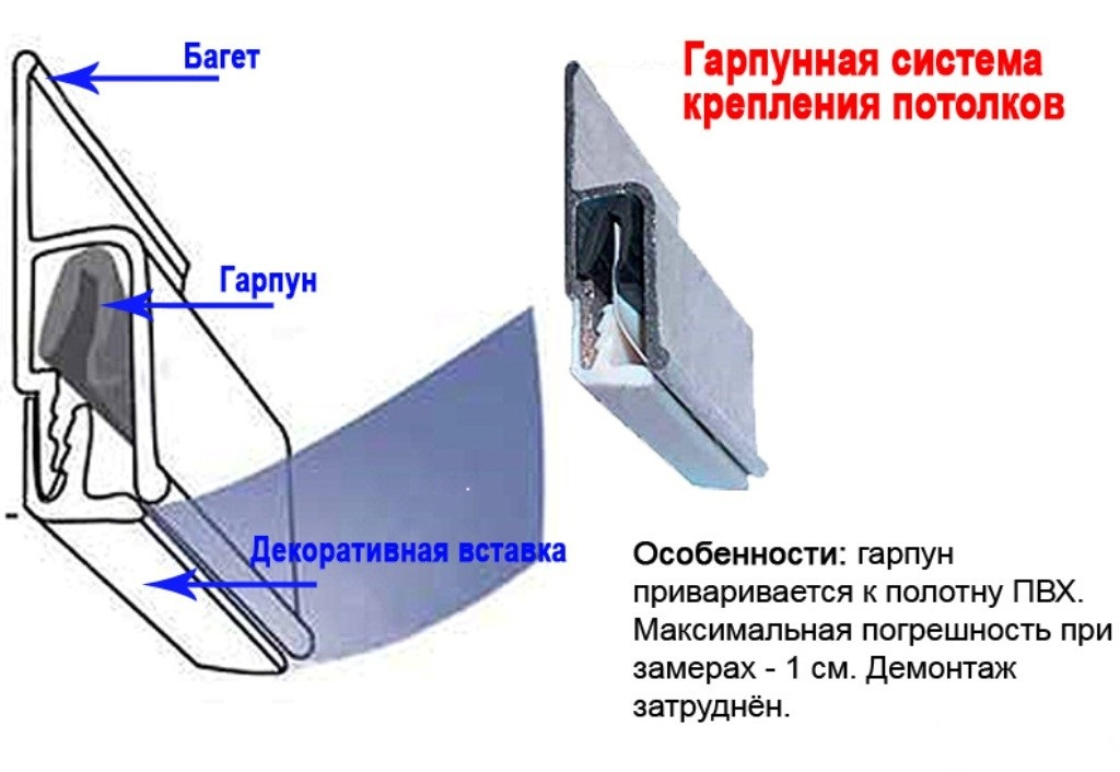 Схема монтажа профиля при гарпунной системе крепления