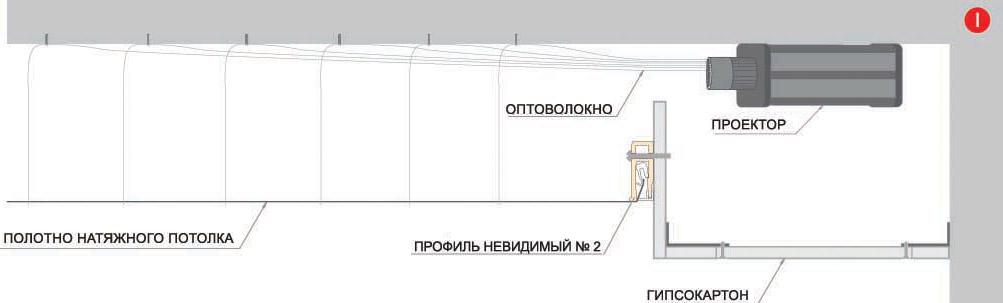 """Схема натяжного потолка """"Звёздное небо"""" с проколом полотна"""