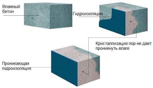 Схема работы гидроизоляции проникающего действия