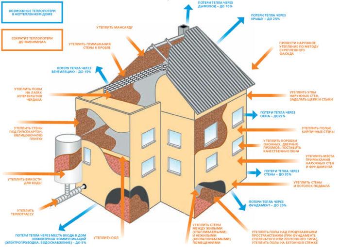 Схема теплопотерь деревянного дома
