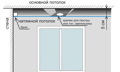Схема устройства натяжных потолков
