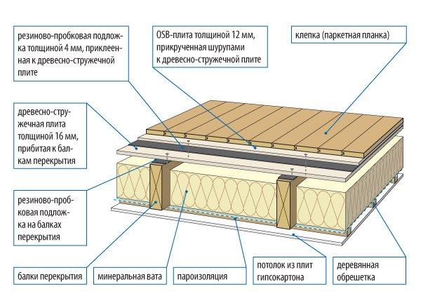 Устройство потолков в деревянном доме