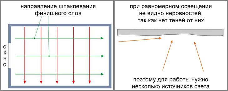 Схема выполнения первого и второго слоя шпаклевки потолка
