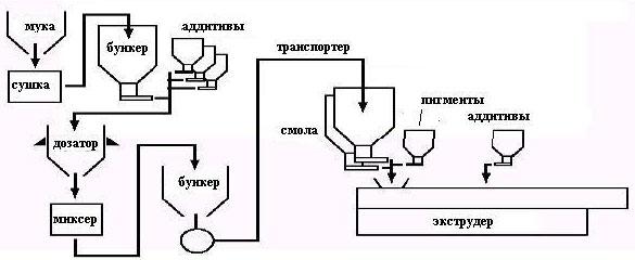 Схема экструзии