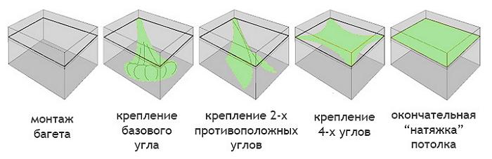 Схематичное изображение монтажа натяжных потолков