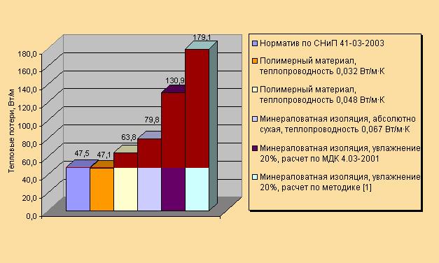Сравнение удельных тепловых потерь для различных видов теплоизоляционных материалов
