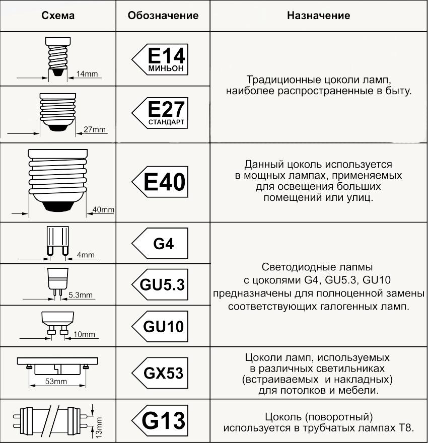 Светодиодные лампы выпускаются во всех распространенных видах цоколей