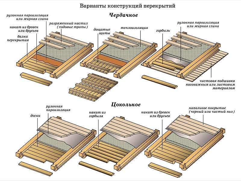 Типовые конструкции потолков