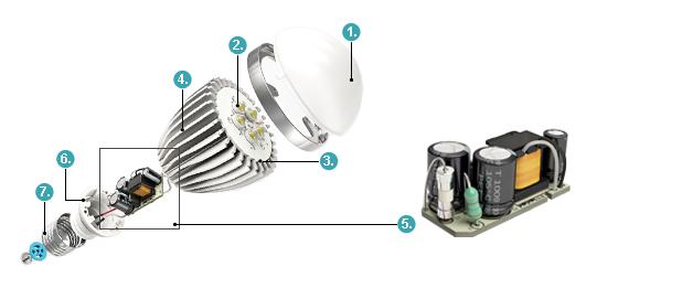 Устройство светодиодной лампы: Рассеиватель. Предназначен для равномерного распределения светового потока в пространстве и исключения ослепления при взгляде на светодиоды. Светодиоды. Основание светодиодов с печатными проводниками для их последовательного соединения. Радиатор охлаждения. Необходим для отвода тепла, выделяющегося при работе светодиодов. Драйвер. Формирует напряжение, требующееся для работы светодиодов. Корпус драйвера (лампы). Цоколь.