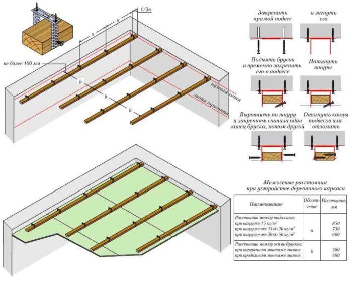 Схема монтажа деревянного каркаса на подвесах