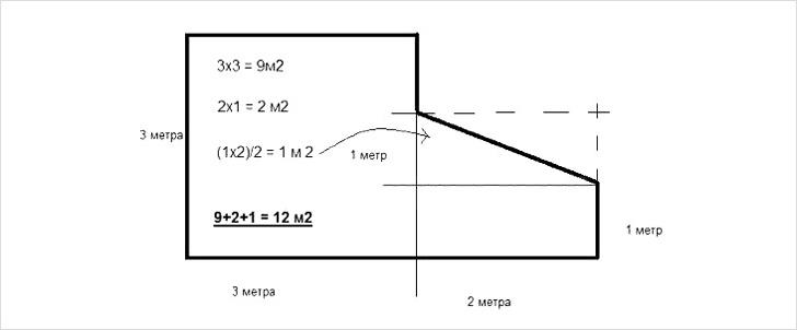 Пример расчета площади потолка в помещении неправильной формі