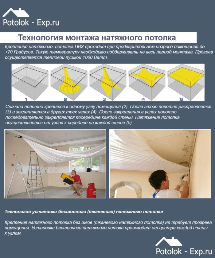 Технология монтажа натяжного потолка