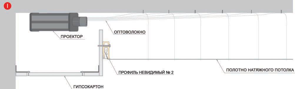 """Устройство потолка""""Звездное небо"""" с оптоволокном и световым генератором"""