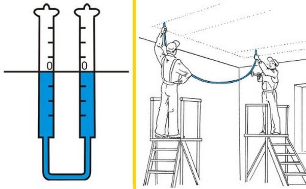 использование водяного уровня для разметки потолка