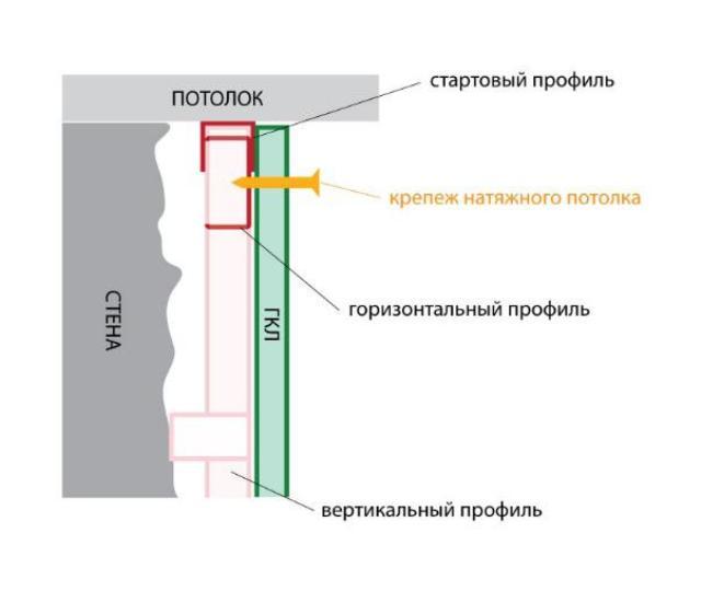 Схема крепления натяжного потолка к гипсокартонным стенам