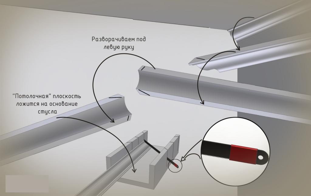 Как зарезать углы на потолочном плинтусе