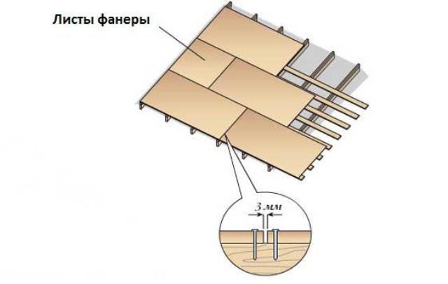 Схема крепления фанерных листов