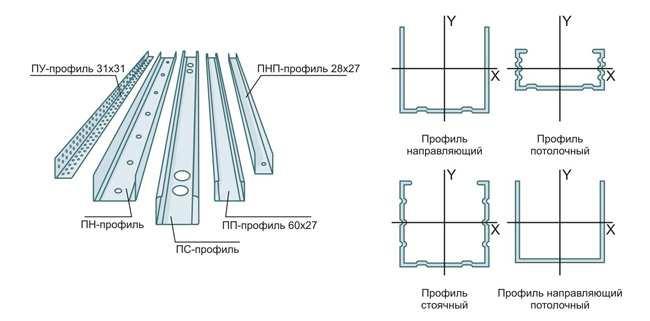 Профили для подвесного потолка из гипсокартона