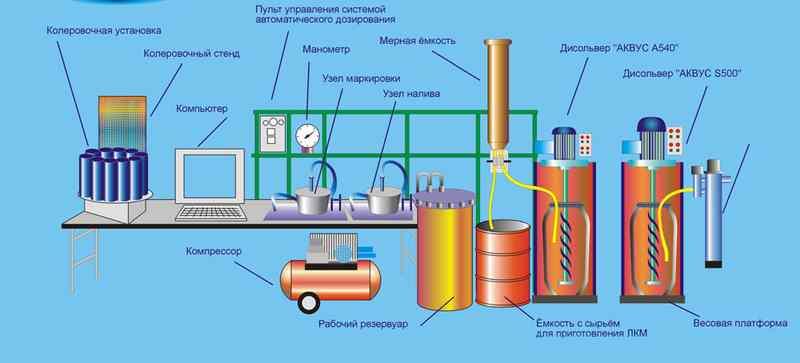 Технологическая схема процесса получения водоэмульсионных красок