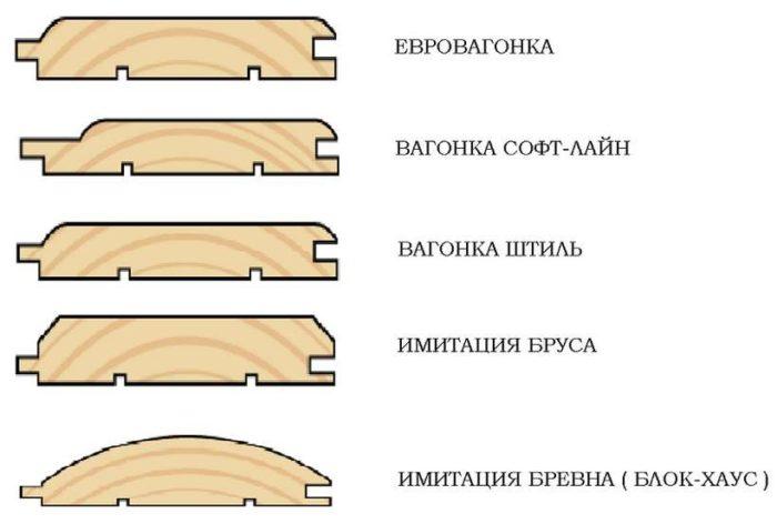 Различные профили вагонки