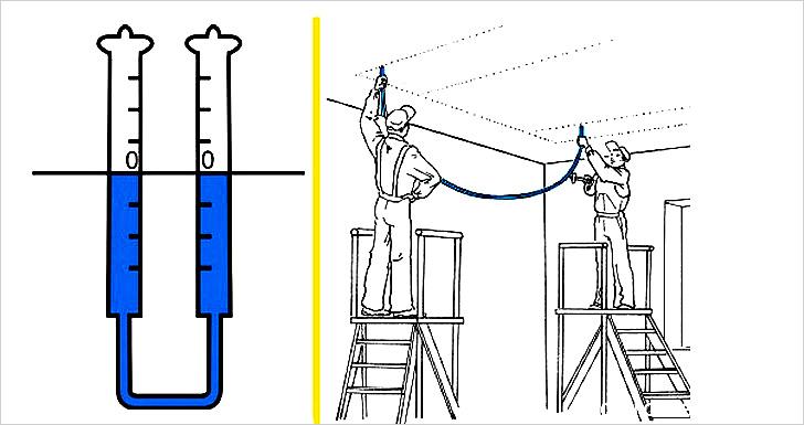 Разметка стен и потолка с помощью водного уровня