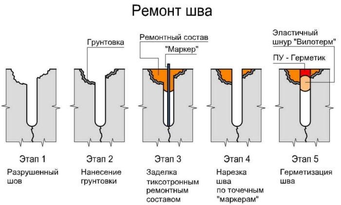 Этапы ремонта глубокой трещины в бетоне