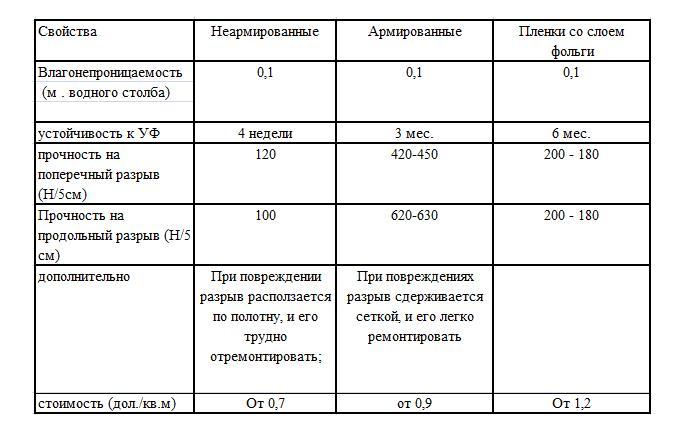 Таблица свойств пароизоляционных пленок
