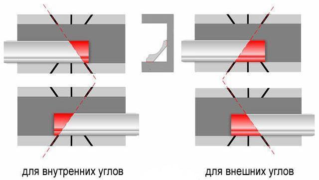 Методы резки при помощи столярного стусла: слева – наружный, справа – внутренний угол