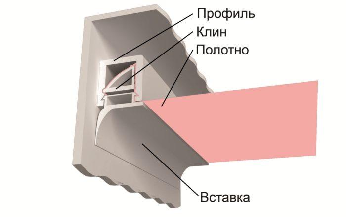 Штапиковый или клиновый способ крепления (П-образный профиль)