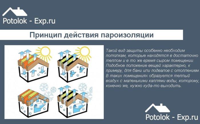 Принцип действия пароизоляции